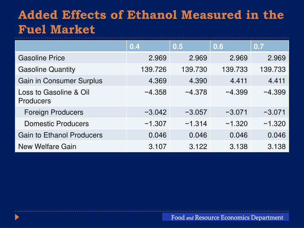 Added Effects of Ethanol Measured in the Fuel Market