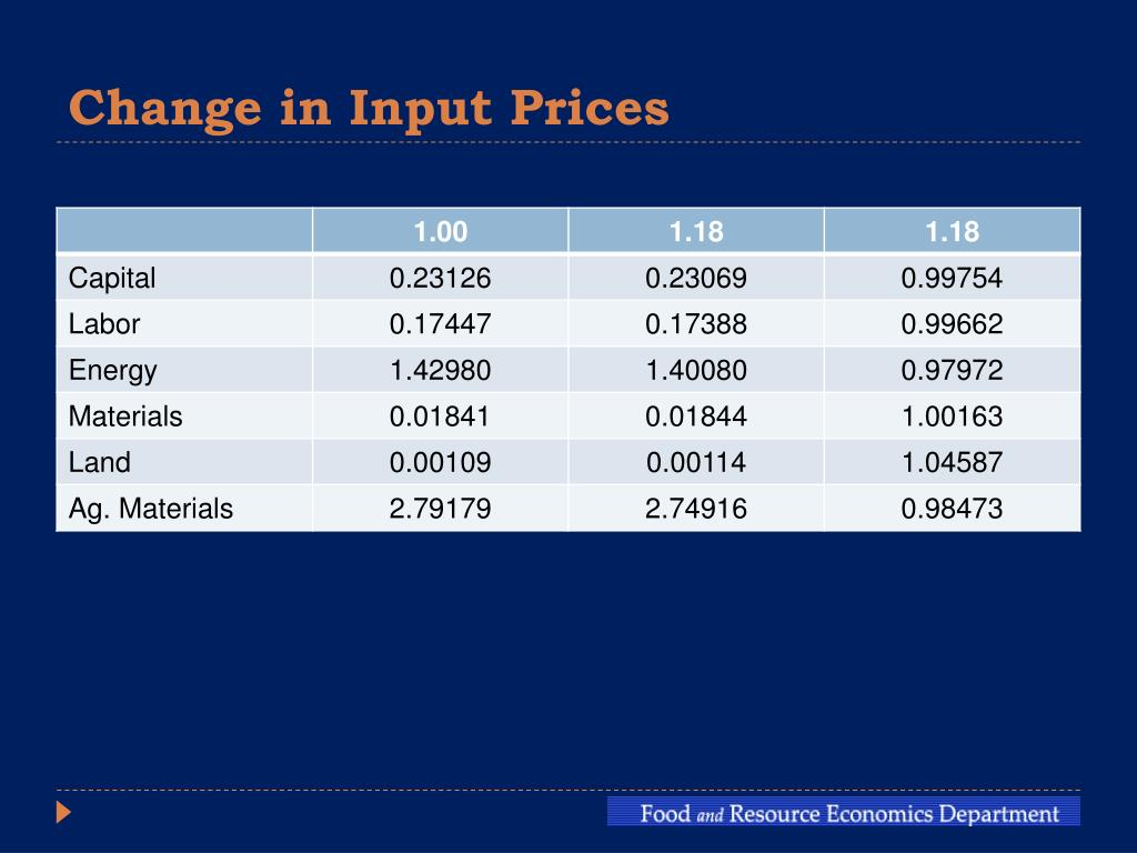 Change in Input Prices