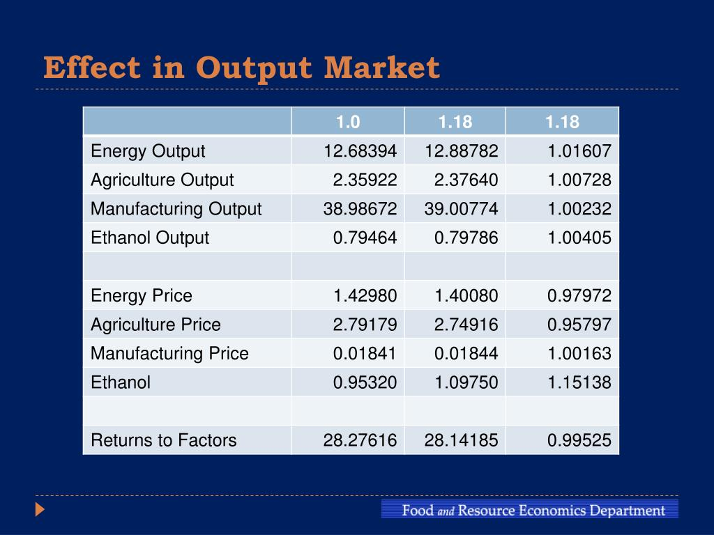 Effect in Output Market