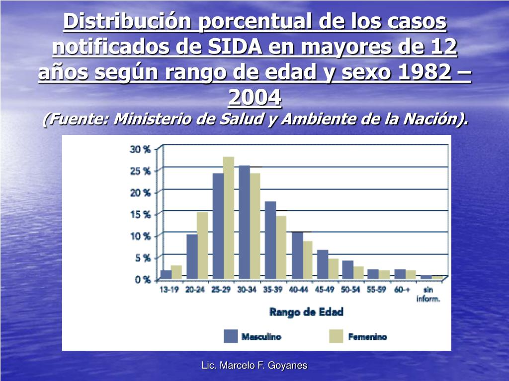 Distribución porcentual de los casos notificados de SIDA en mayores de 12 años según rango de edad y sexo 1982 – 2004