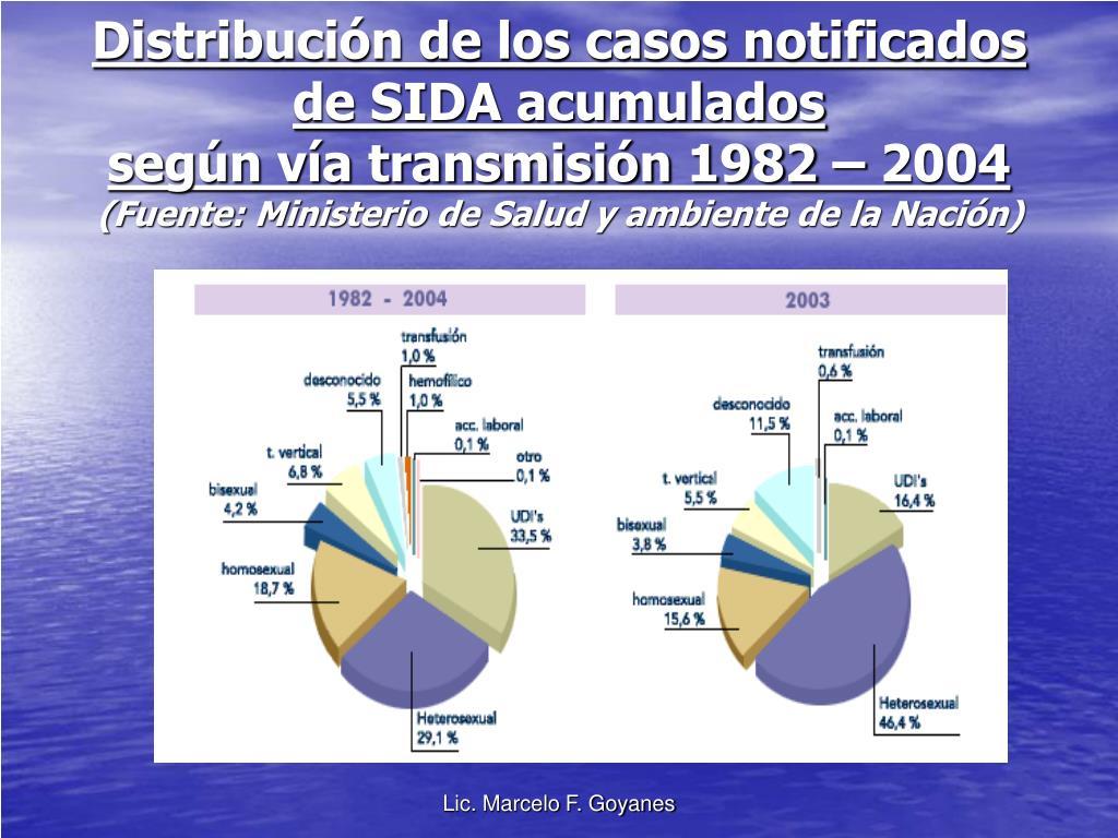 Distribución de los casos notificados de SIDA acumulados