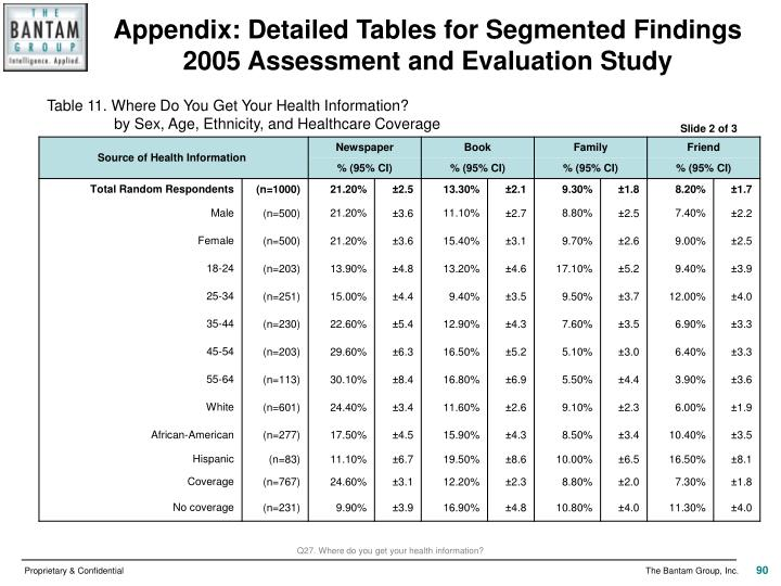 Appendix: Detailed Tables for Segmented Findings