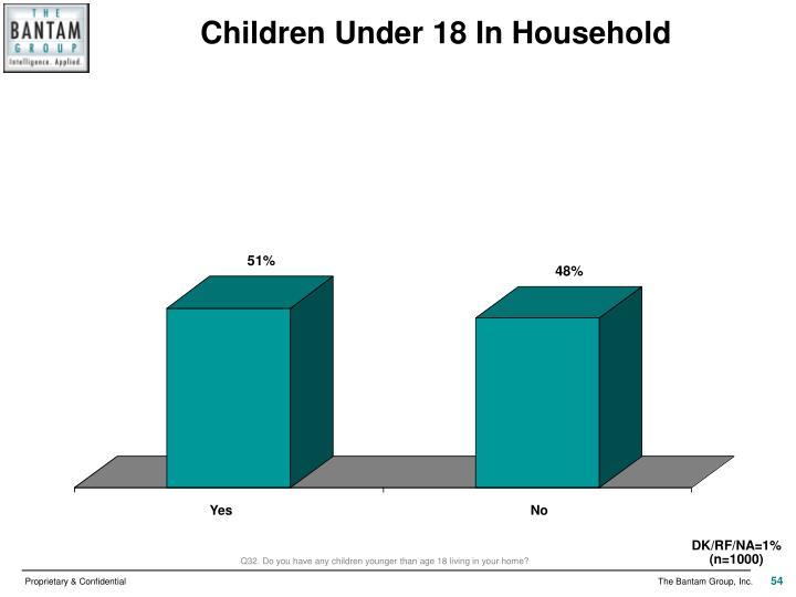 Children Under 18 In Household