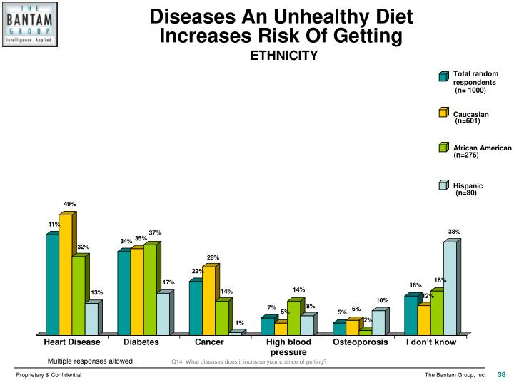 Diseases An Unhealthy Diet