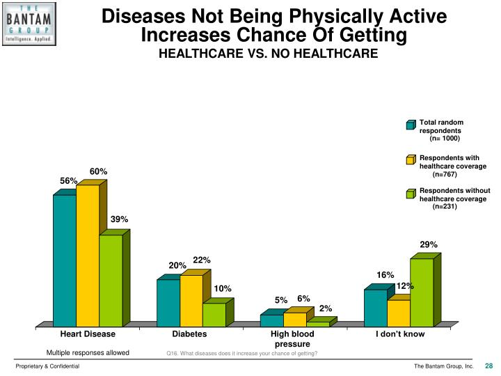 Diseases Not Being Physically Active Increases Chance Of Getting
