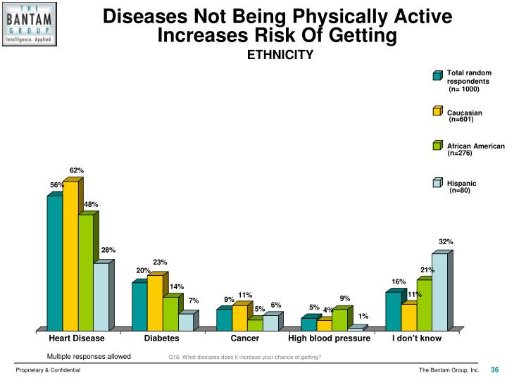 Diseases Not Being Physically Active