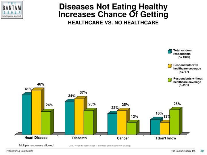 Diseases Not Eating Healthy