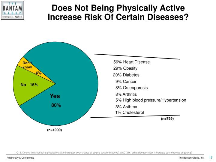 Does Not Being Physically Active