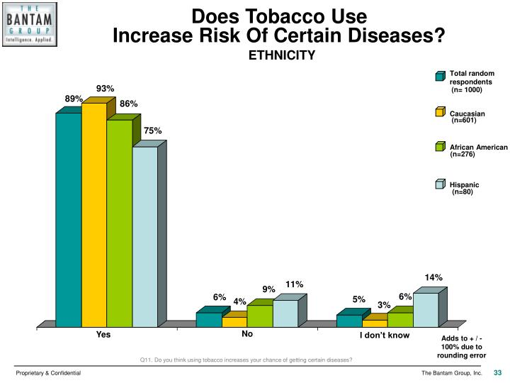 Does Tobacco Use