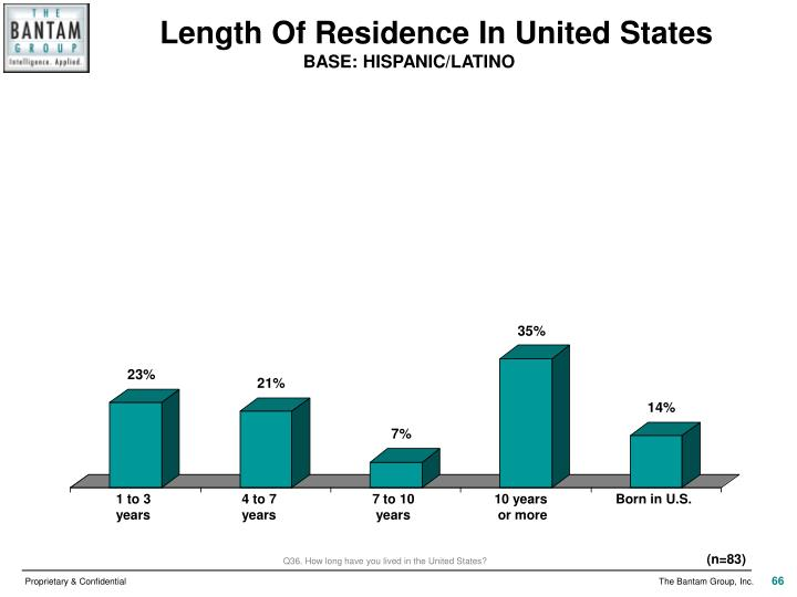Length Of Residence In United States