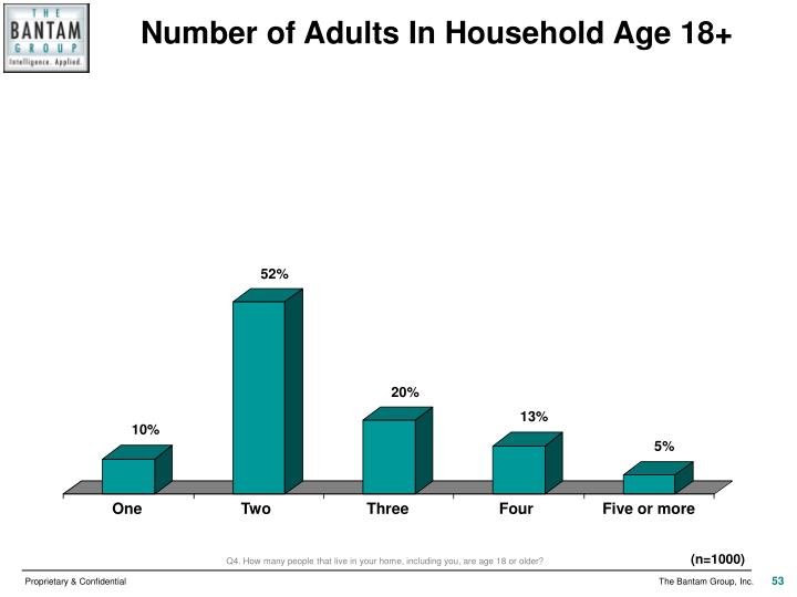 Number of Adults In Household Age 18+