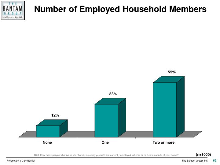 Number of Employed Household Members