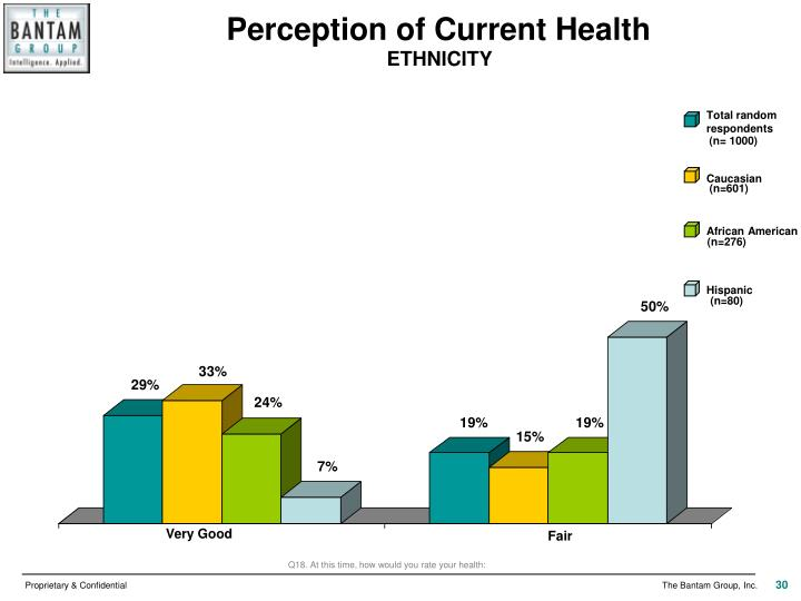 Perception of Current Health
