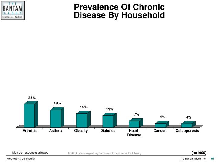 Prevalence Of Chronic
