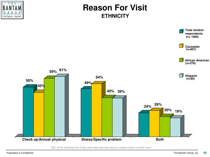 Reason For Visit