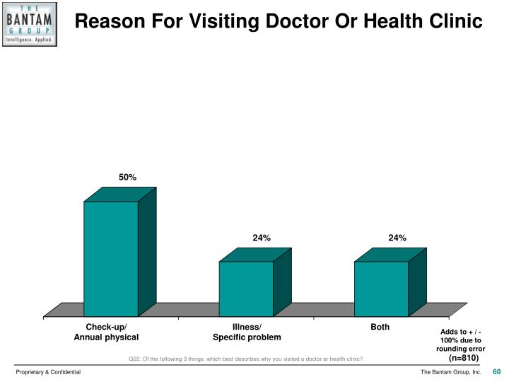 Reason For Visiting Doctor Or Health Clinic