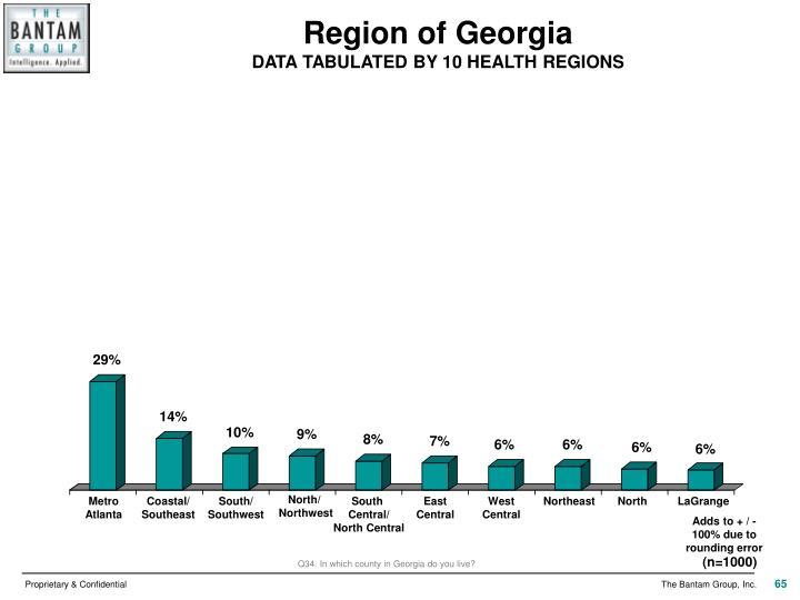 Region of Georgia