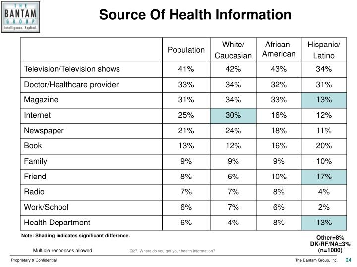 Source Of Health Information