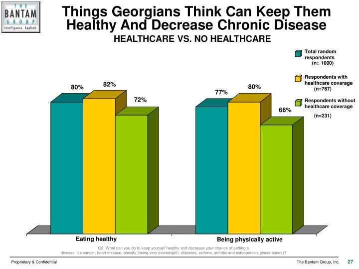 Things Georgians Think Can Keep Them Healthy And Decrease Chronic Disease