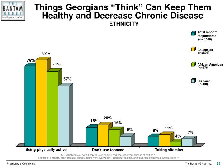 "Things Georgians ""Think"" Can Keep Them Healthy and Decrease Chronic Disease"