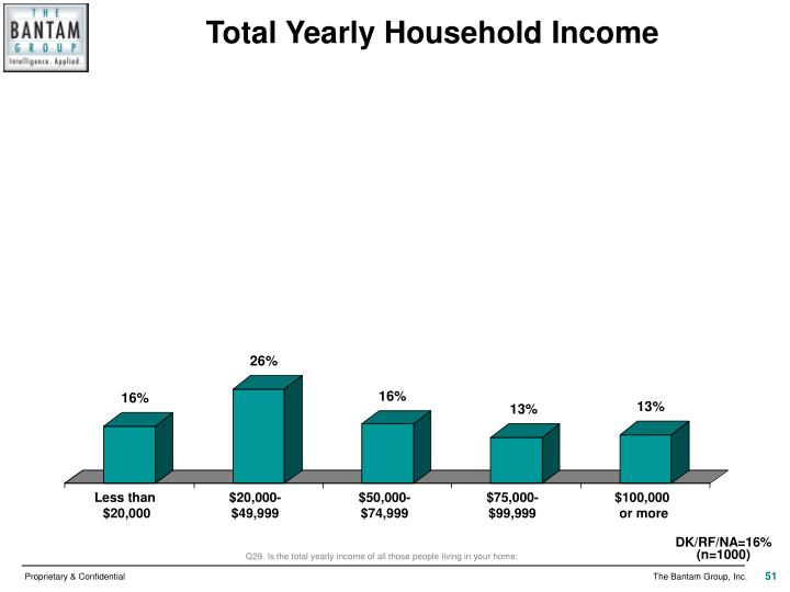Total Yearly Household Income