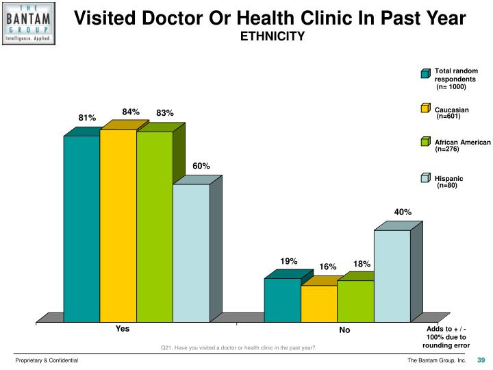 Visited Doctor Or Health Clinic In Past Year
