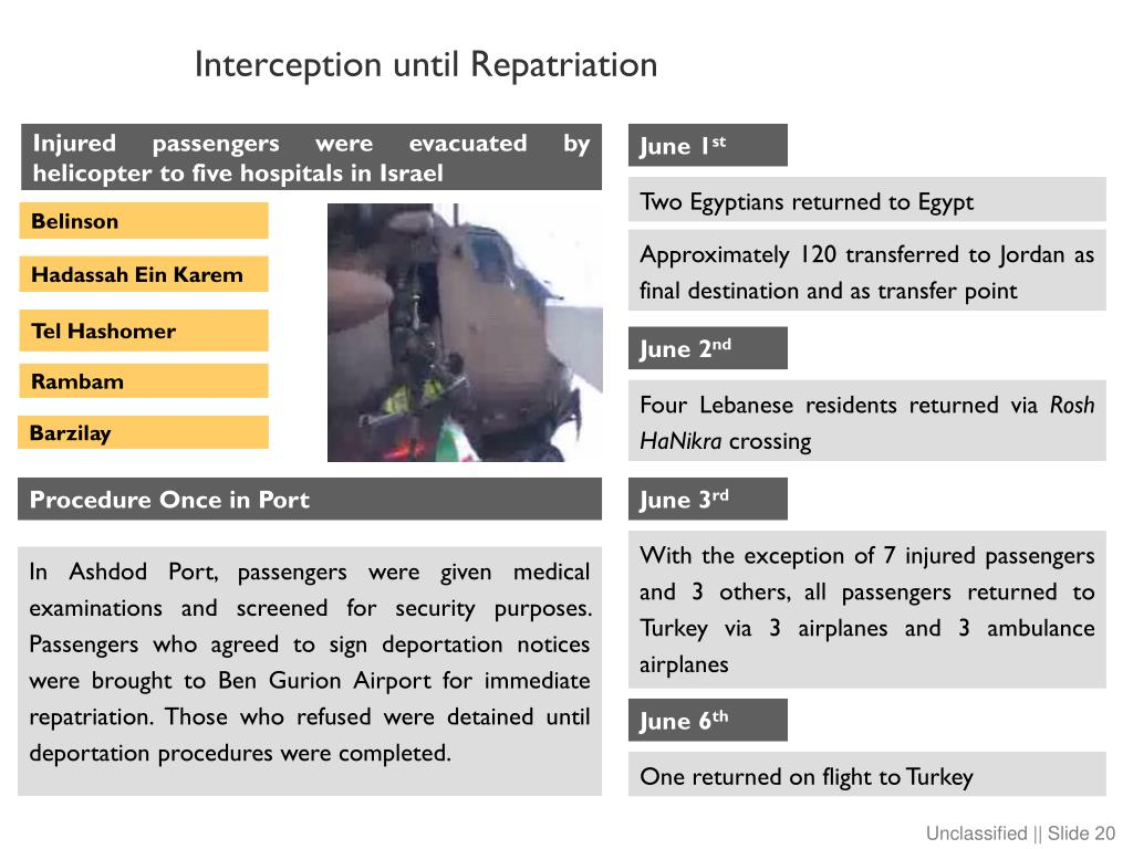 Interception until Repatriation