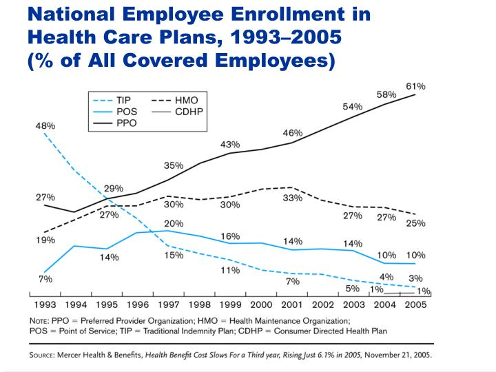 National Employee Enrollment in Health Care Plans, 1993–2005