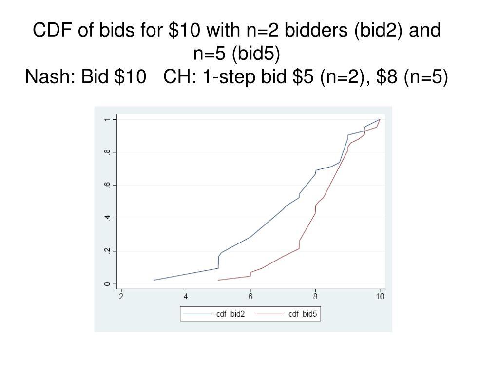 CDF of bids for $10 with n=2 bidders (bid2) and n=5 (bid5)