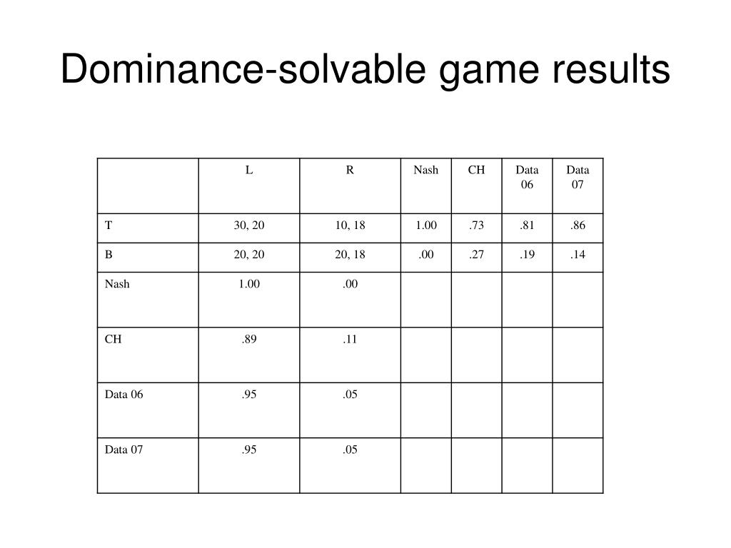 Dominance-solvable game results