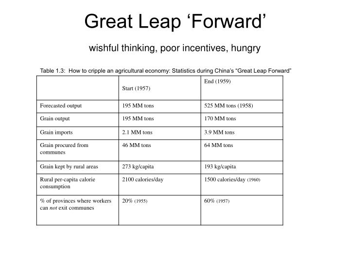 Great leap forward wishful thinking poor incentives hungry