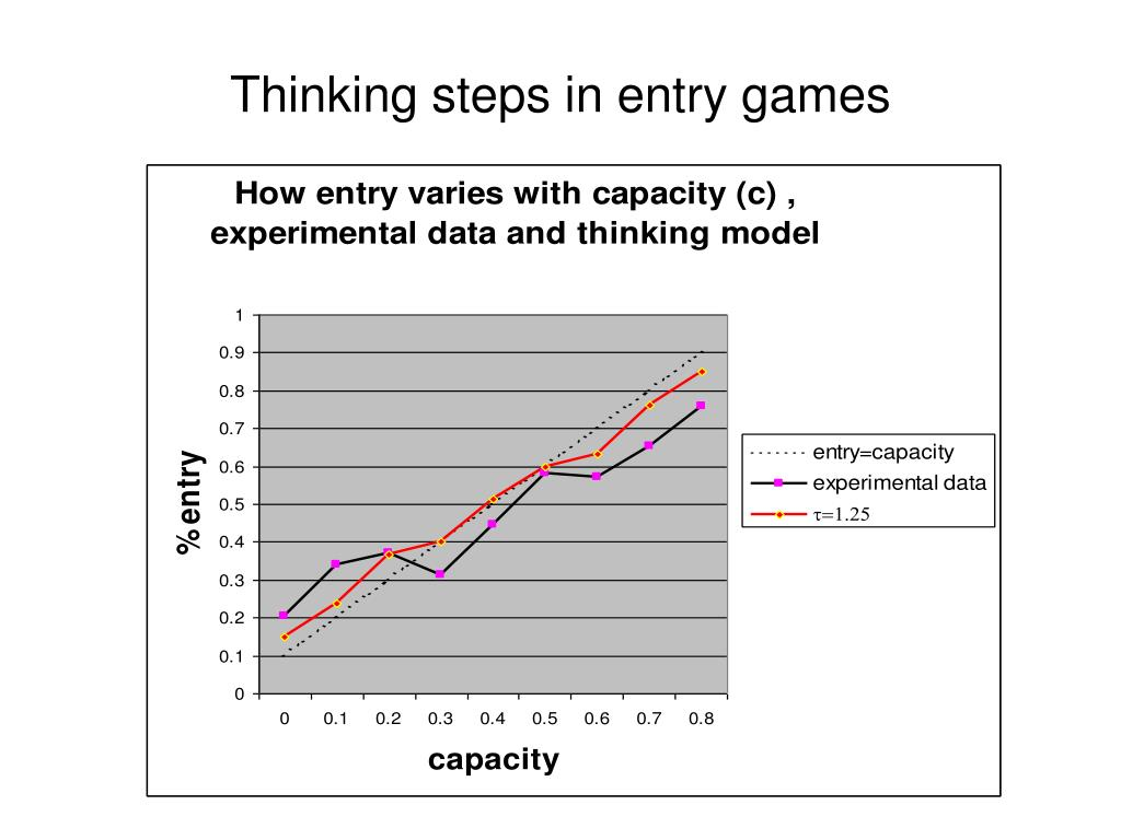 Thinking steps in entry games