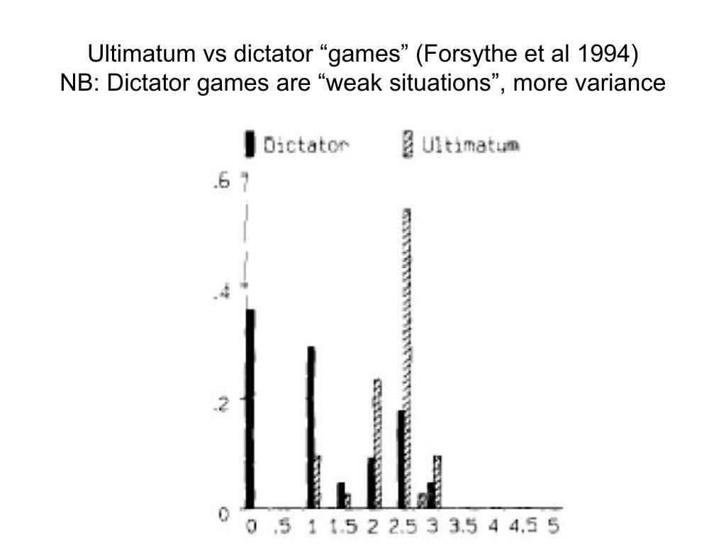 """Ultimatum vs dictator """"games"""" (Forsythe et al 1994)"""