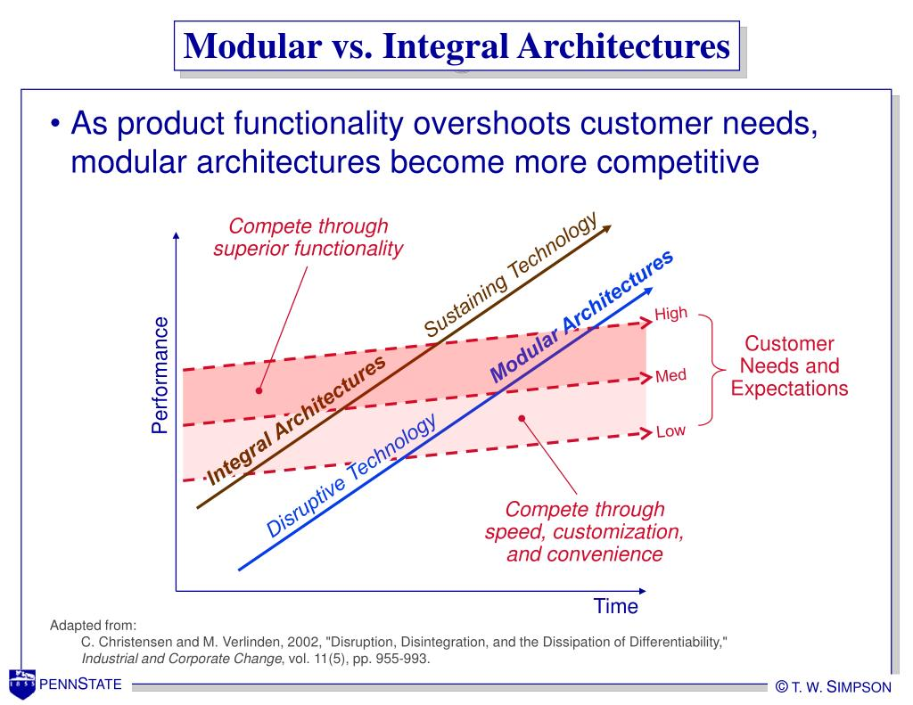 Modular vs. Integral Architectures