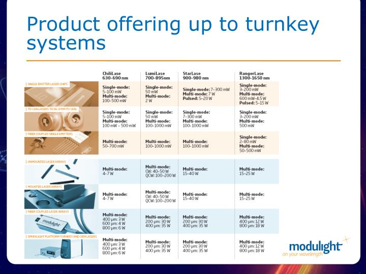 Product offering up to turnkey systems
