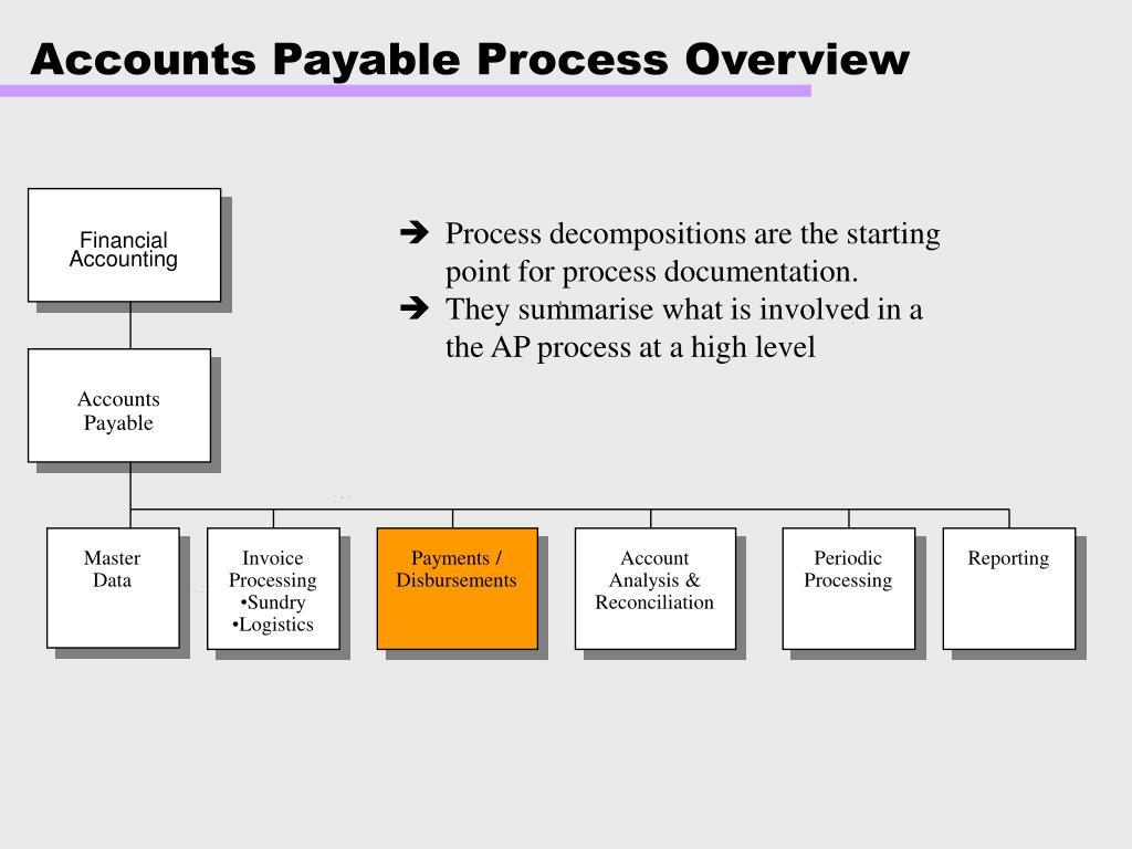 Accounts payable scenario in business process