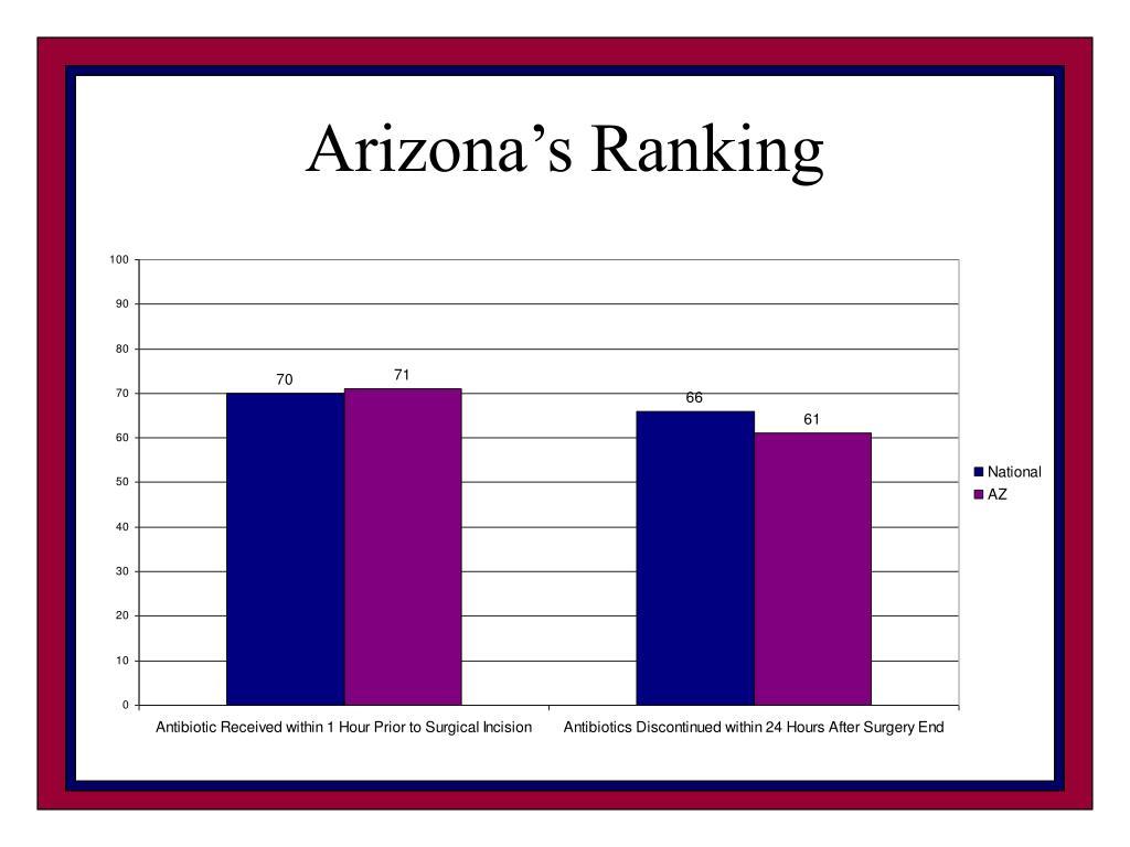Arizona's Ranking