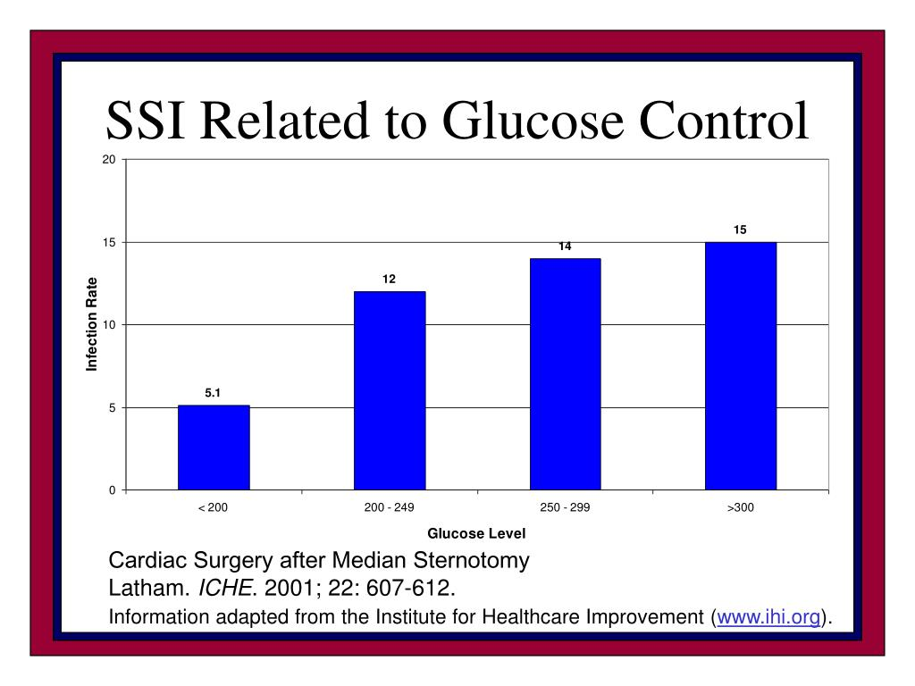 SSI Related to Glucose Control