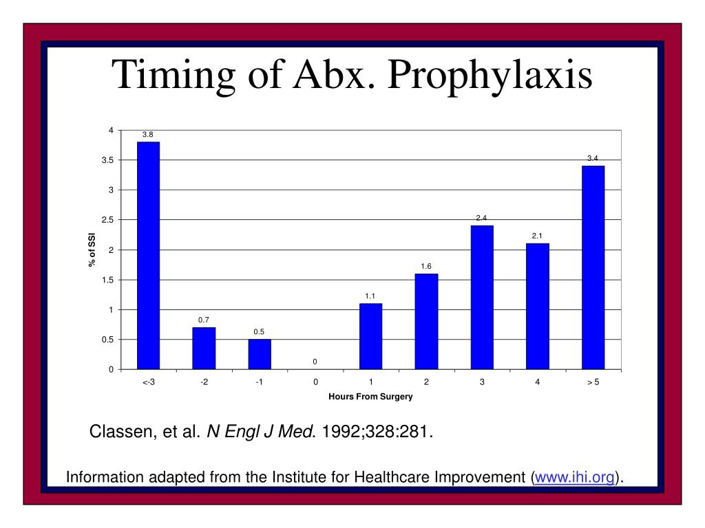 Timing of Abx. Prophylaxis