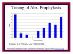 timing of abx prophylaxis