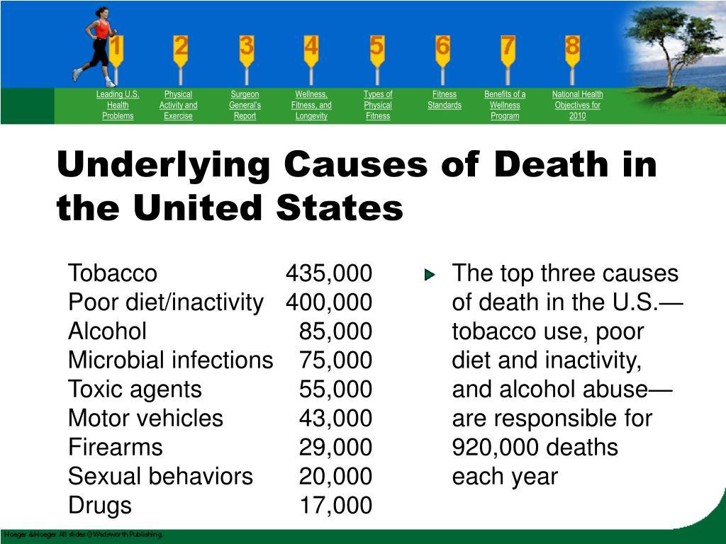 Leading U.S. Health Problems