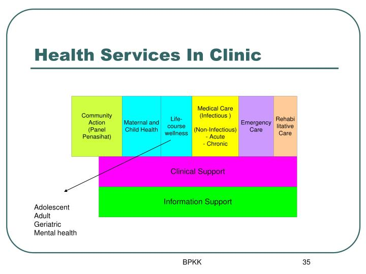 Health Services In Clinic
