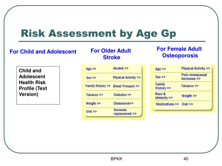 Risk Assessment by Age Gp