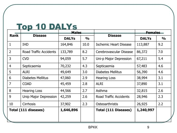 Top 10 DALYs