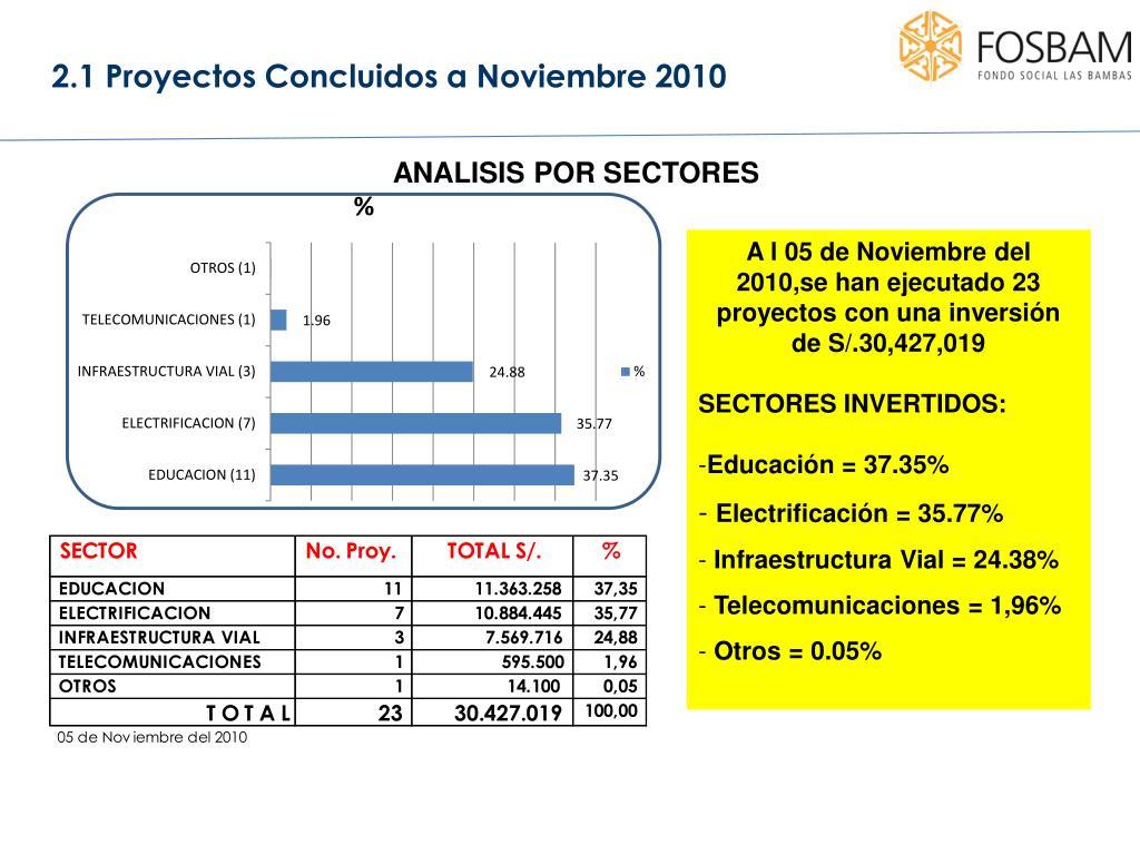 2.1 Proyectos Concluidos a Noviembre 2010