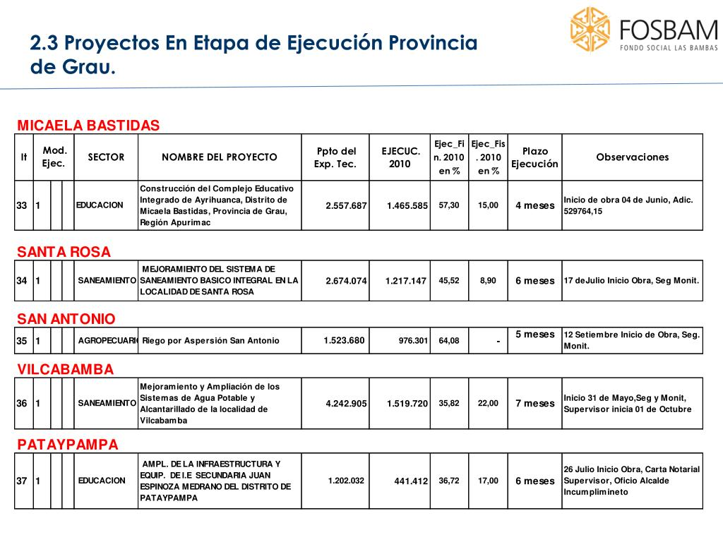2.3 Proyectos En Etapa de Ejecución Provincia de Grau