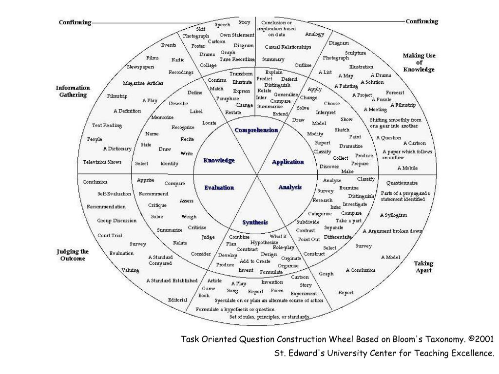 Task Oriented Question Construction Wheel Based on Bloom's Taxonomy. ©2001