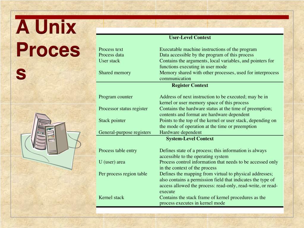 A Unix Process