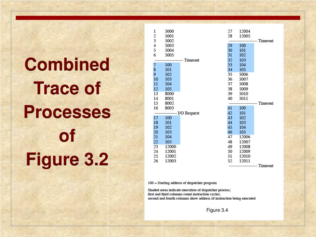 Combined Trace of Processes of       Figure 3.2