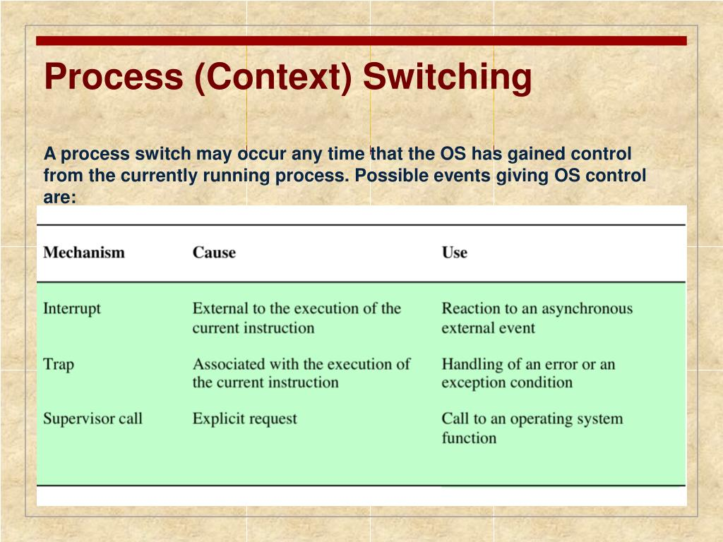 Process (Context) Switching